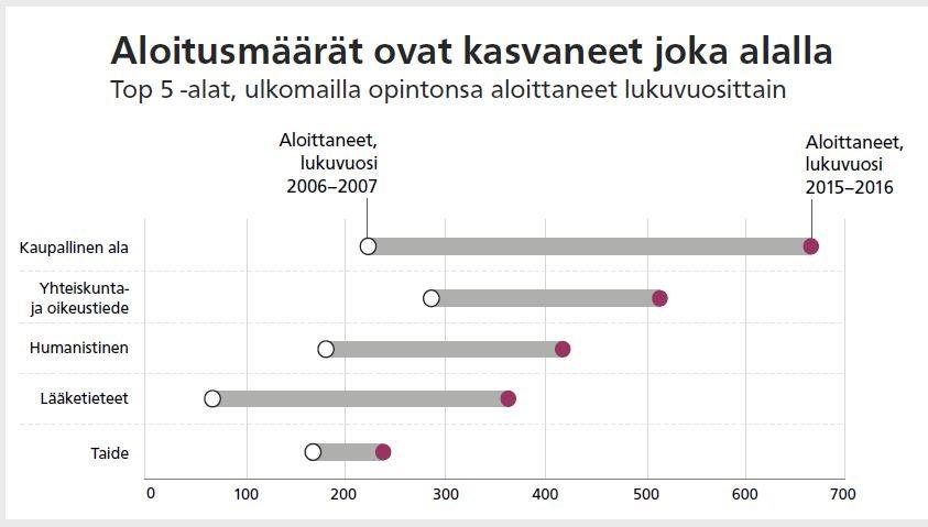 Suomalaiset tutkinto-opiskelijat ulkomailla. (Kuva: CIMO)