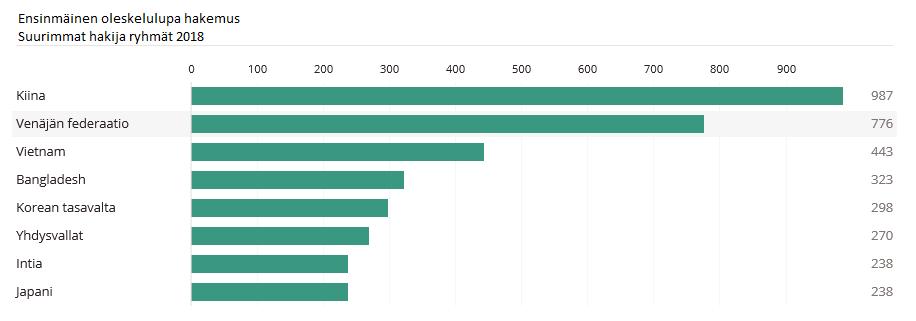 Tilasto oleskelulupa hakemus 2018