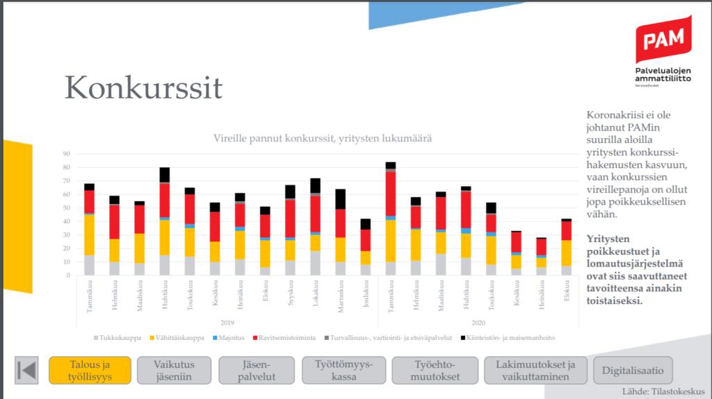 PAM-konkurssit. Myös turvallisuusalalla on jätetty konkurssihakemuksia. Lähde: Tilastokeskus.